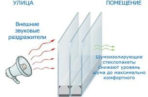 Шумоизоляционные окна: особенности и преимущества